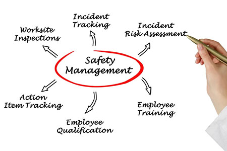 health and safety management system word cloud